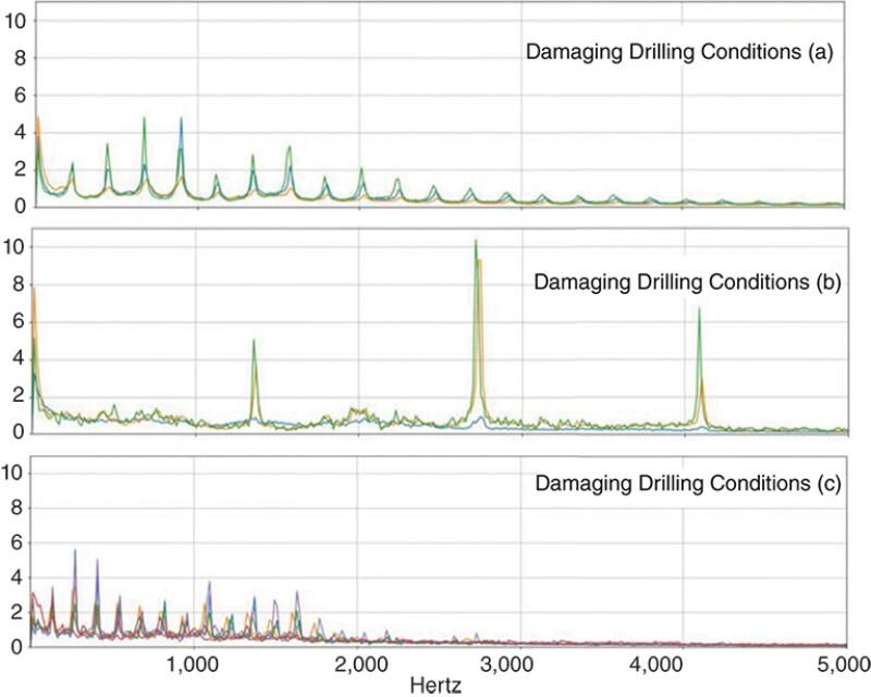 Arrhythmic drilling signatures. High probability of downhole failure.