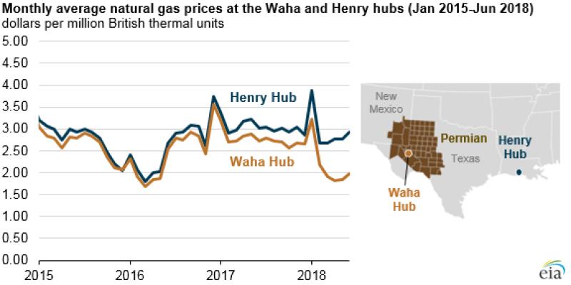 jpt-2018-7-eia-permian-waha-gas-prices.png