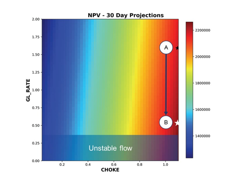 Gas Lift Well 30-day NPV forecast showing current operating point.