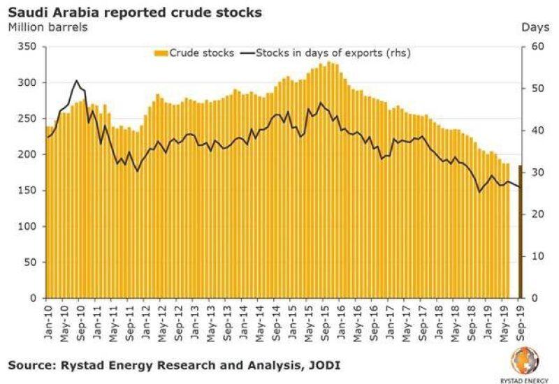 jpt-2019-rystad-saudi-crude-stocks.jpg