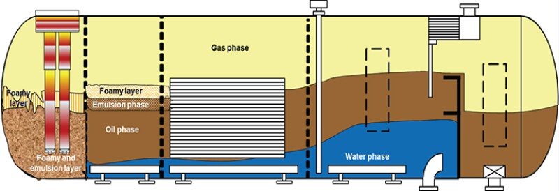 Illustration of level gradient in separator