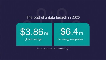 Cost of data breach data