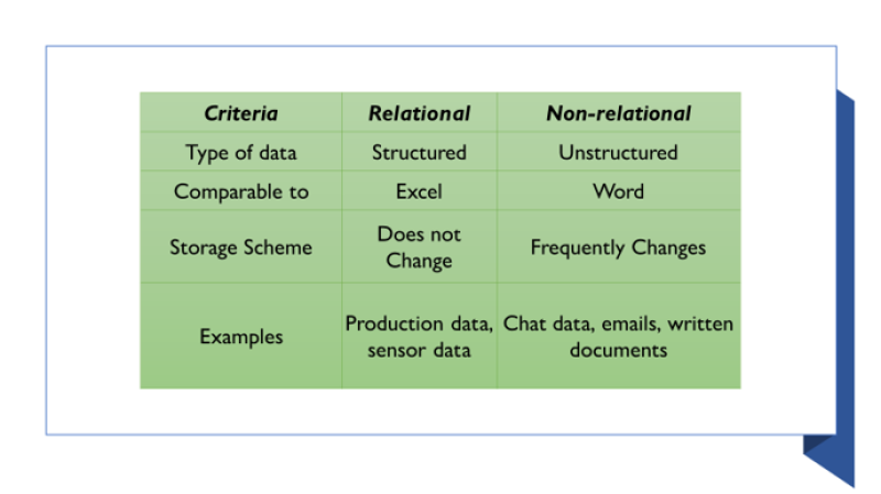 Table showing  criteria for deciding on the right database for your data
