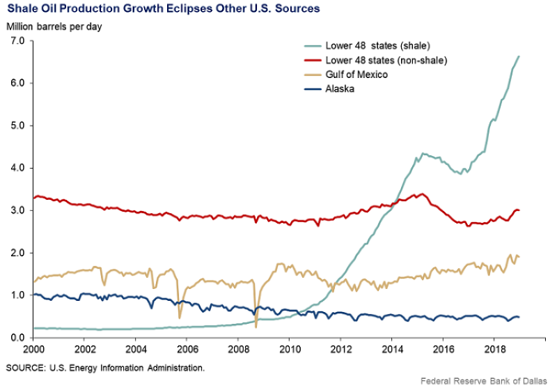 jpt-2019-8-dallas-fed-shale-output-growth.png