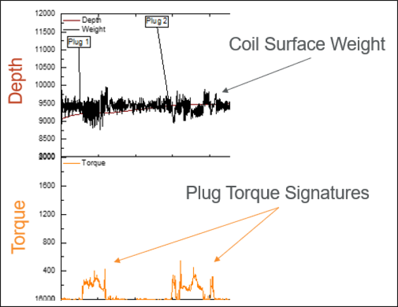 Chart shows the contrast between measurements taken on the surface and downhole during a coiled tubing plug drill out. The plug torque data is acquired via a memory tool that provides a clearer indication of when a plug is drilled through. The surface data set is more difficult to for engineers to interpret.