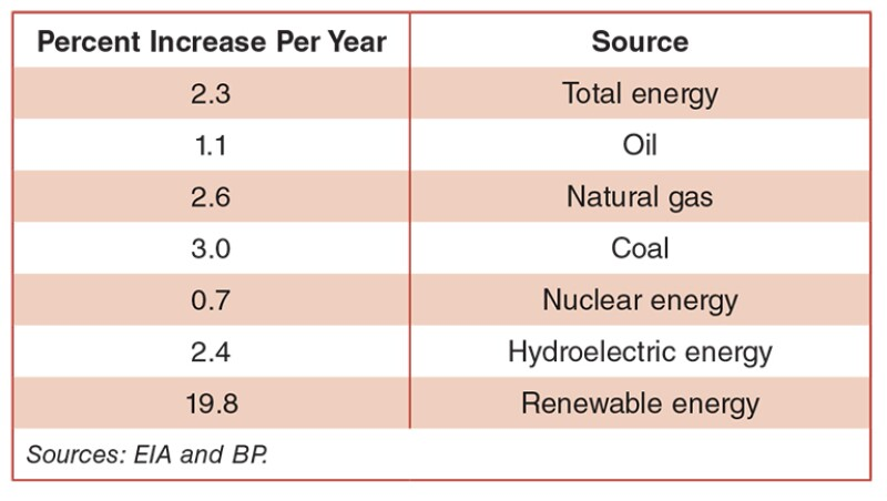 Global energy demand table