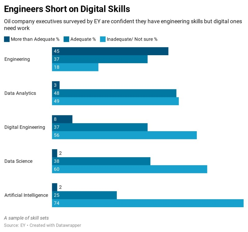 jpt_2021_engineers-short-on-digital-skills.jpg