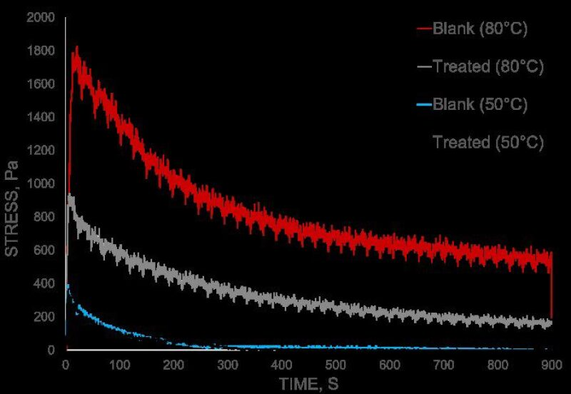 lpf-fig-2-influence-of-dosing-temperature.jpg