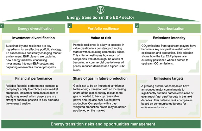 The three pillars of energy transition in the E&P sector.