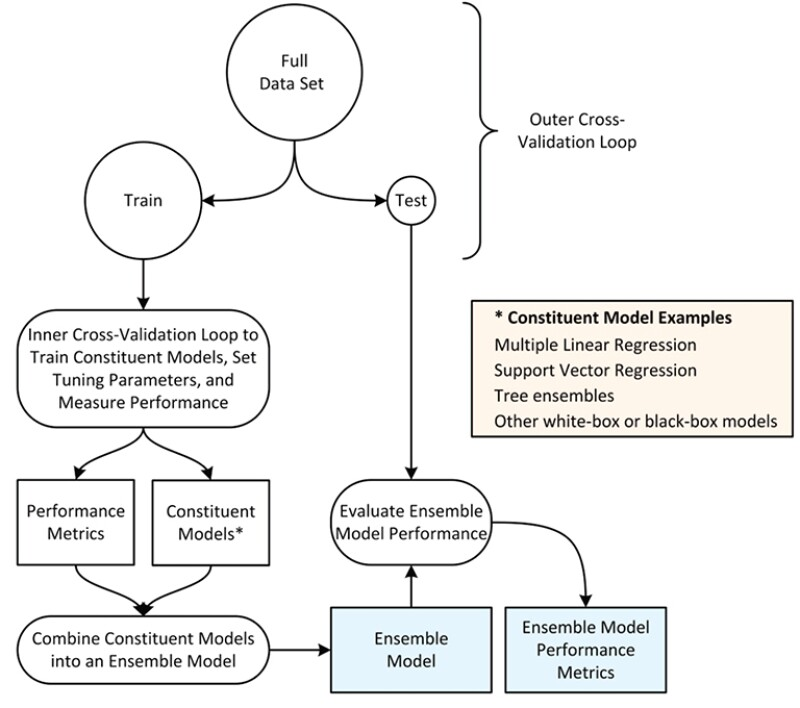 An example work flow for ensemble modeling.