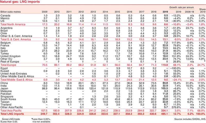 BP Statistical Review of World Energy 2020.