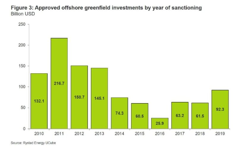 ogf-2020-01-offshore-investment-figure3.jpg