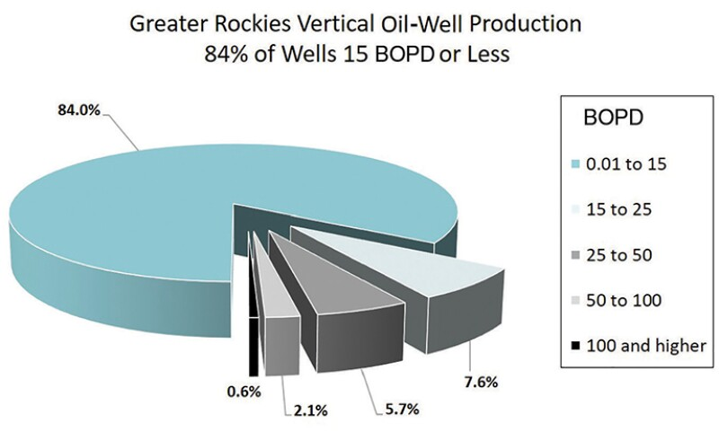 Pie chart greater Rockies vertical oil-well production