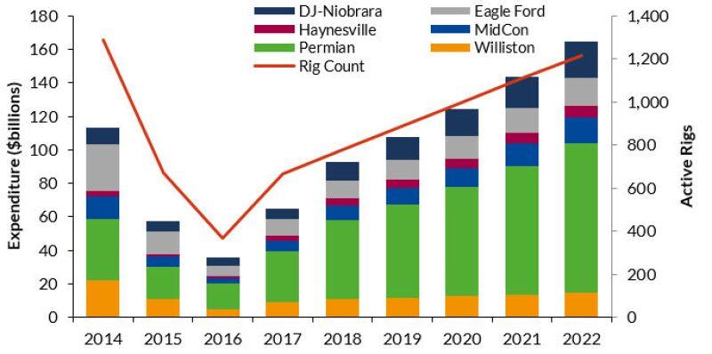 jpt-2018-02-dw-drilling-forecast-q1-fig1.jpg