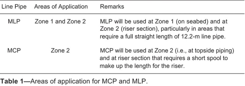Areas of application for MCP and MLP table