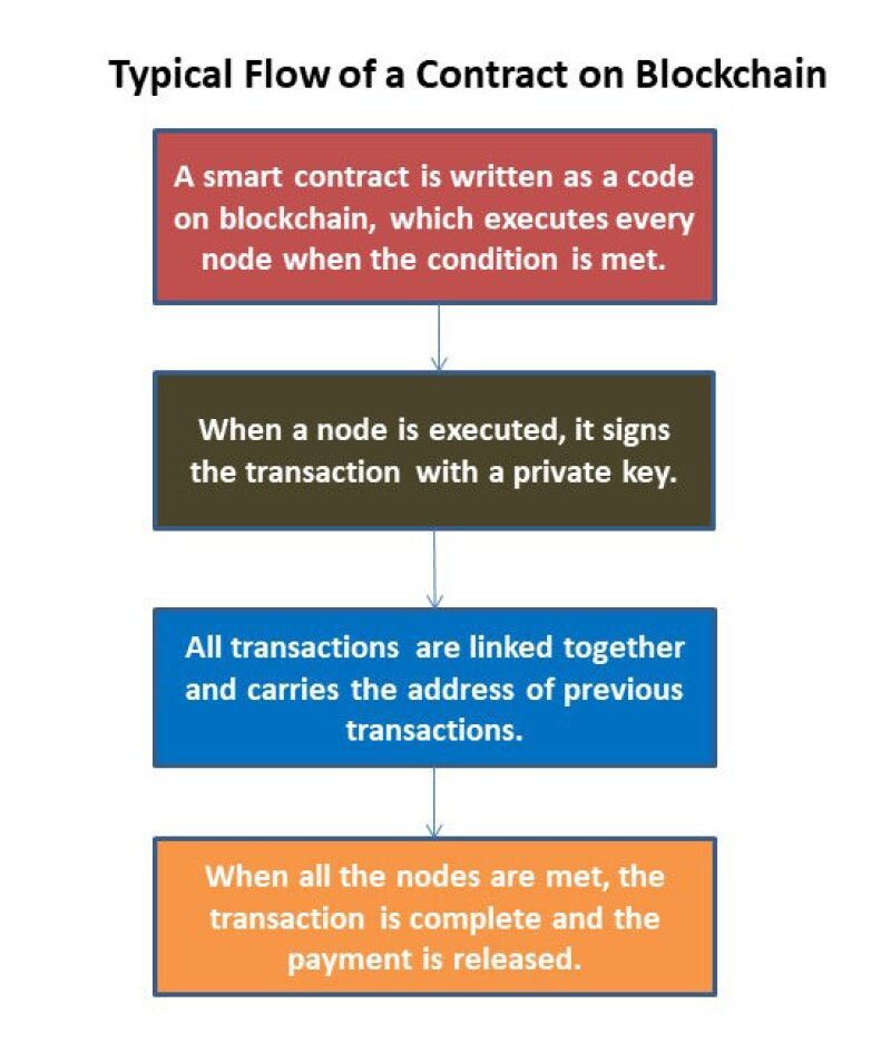 twa-2018-06-blockchain-fig1.jpg