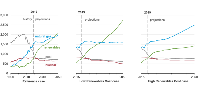 jpt-2020-renewables-growth-eia.png