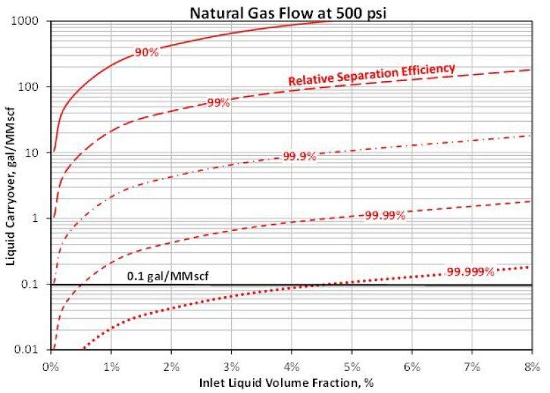 Graph of liquid carryover versus natural gas flow