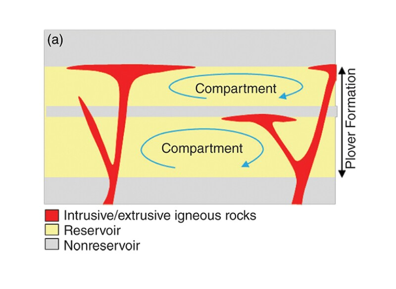 Concept and characterization of reservoir compartmentalization in the Ichthys field.