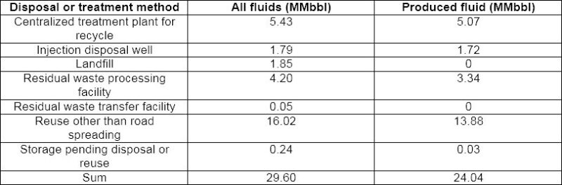 ogf-2017-08-urtec-produced-water-table2.jpg