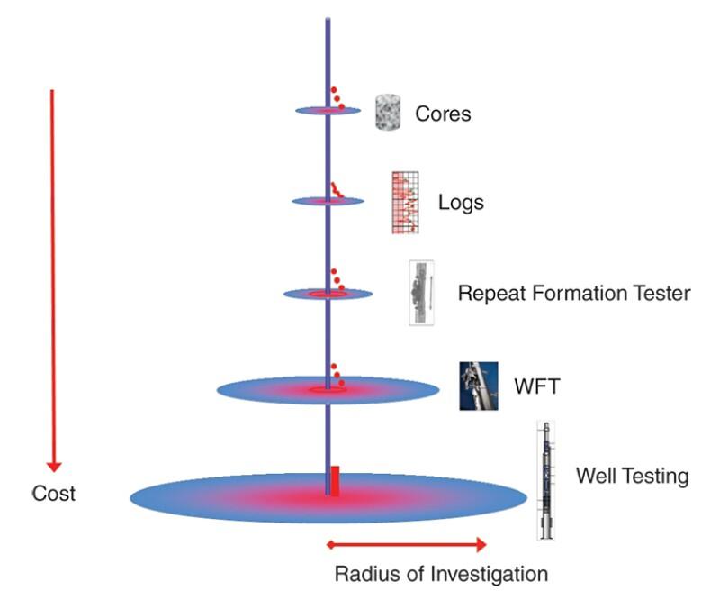Permeability estimation techniques.