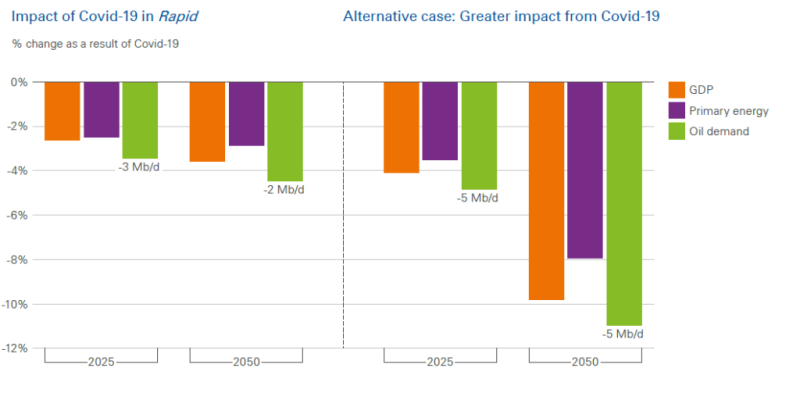 jpt-2020-bp-outlook-chart2.png