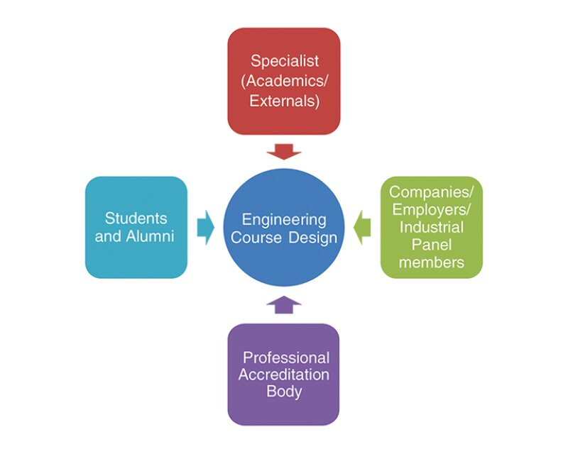 Course design and feedback from stakeholders