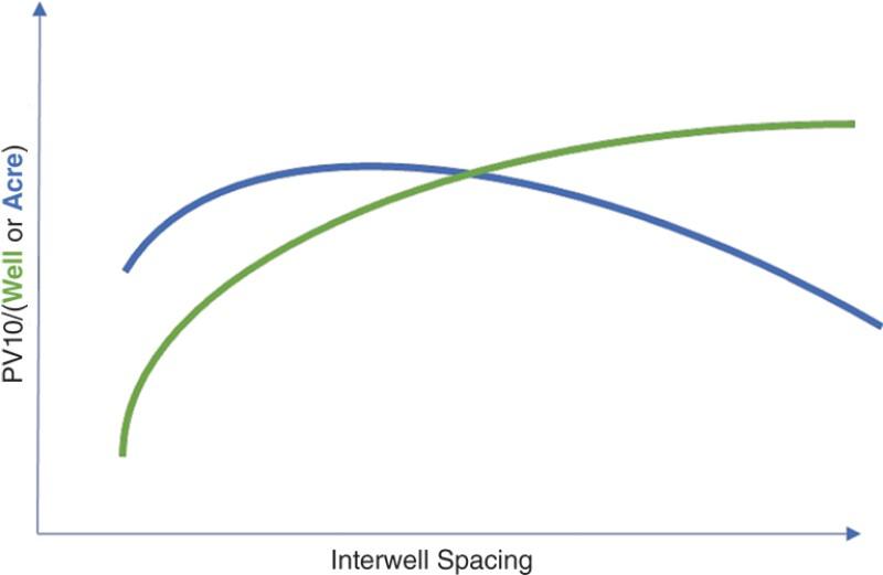 Simple spacing-optimization framework