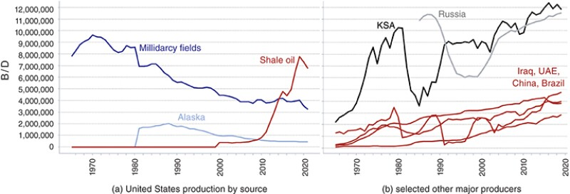 Fifty-five years of oil production history.