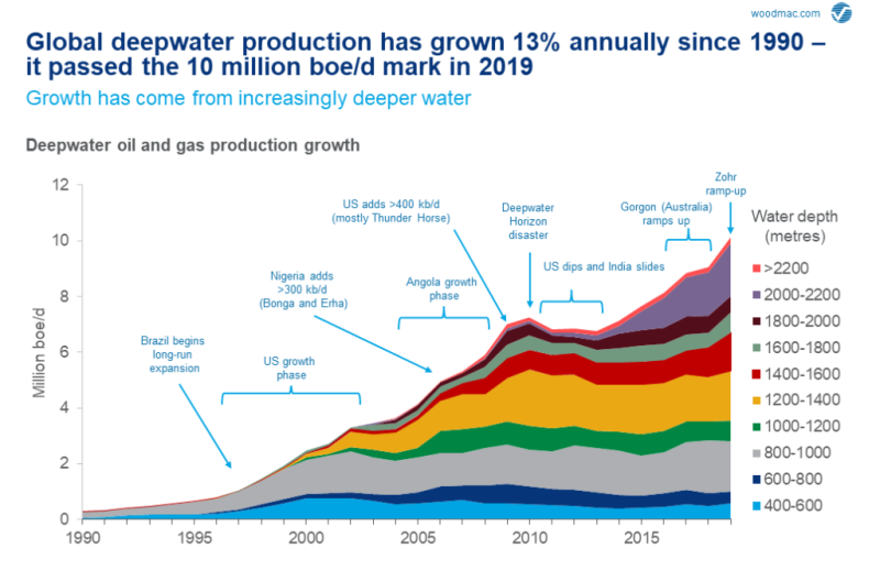jpt-2019-woodmac-deepwater-grow.png
