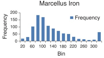 Iron distribution for the Marcellus field.