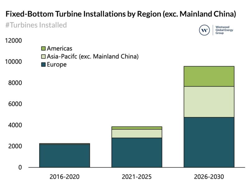 Fixed-Bottom-Turbine-Installations-Chart-1536x1172.jpg