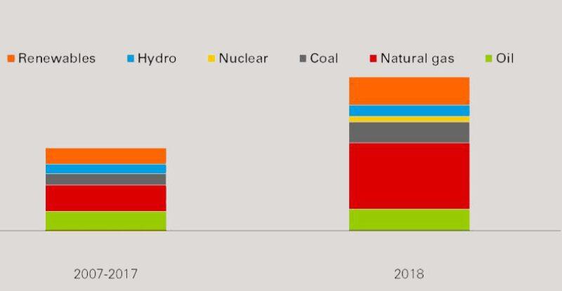 jpt-primary-energy-growth-by-fuel-hero.jpg
