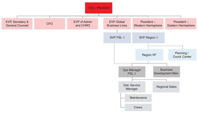twa-2019-09-organizational-structure-fig3.jpg