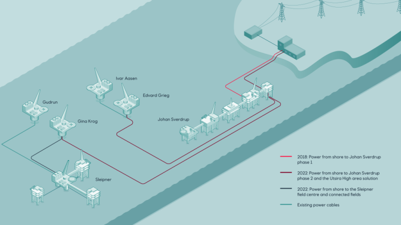 Graphic showing electric lines supplying Norwegian offshore platforms from shore