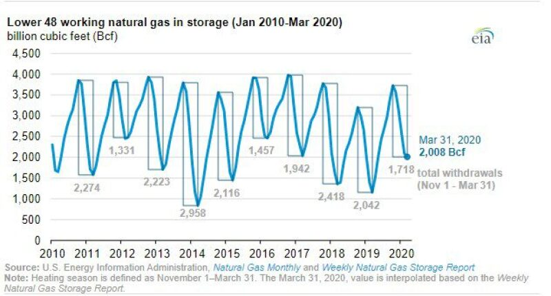 lower-48-source-us-energy-information-administration.jpg