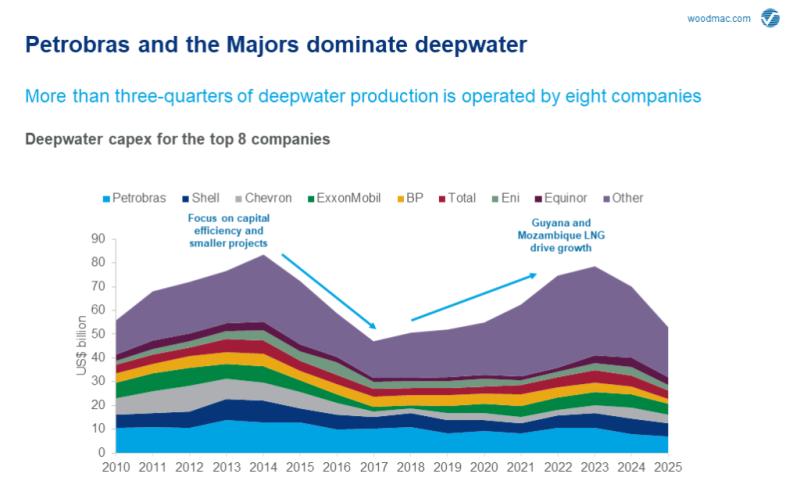 jpt-2019-woodmac-deepwater-grow2.png