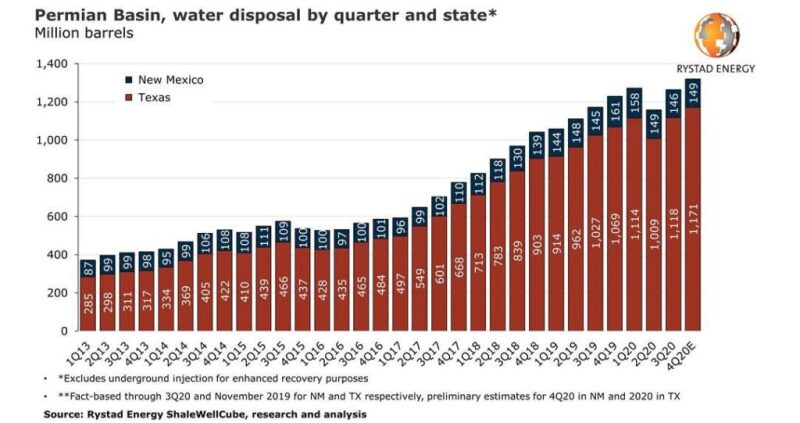 Figure of water disposal by quarter and state in the Permian Basin