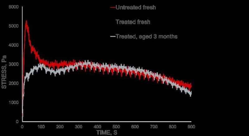 lpf-fig-1-influence-of-crude-oil-aging-first-sampling.jpg