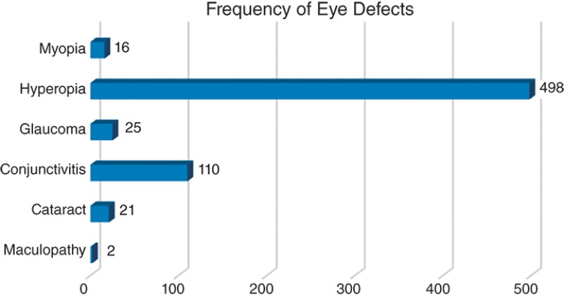 Occurrence of eye/vision defects