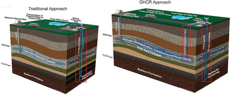 Project Update: Overview of Bakken Water Trends
