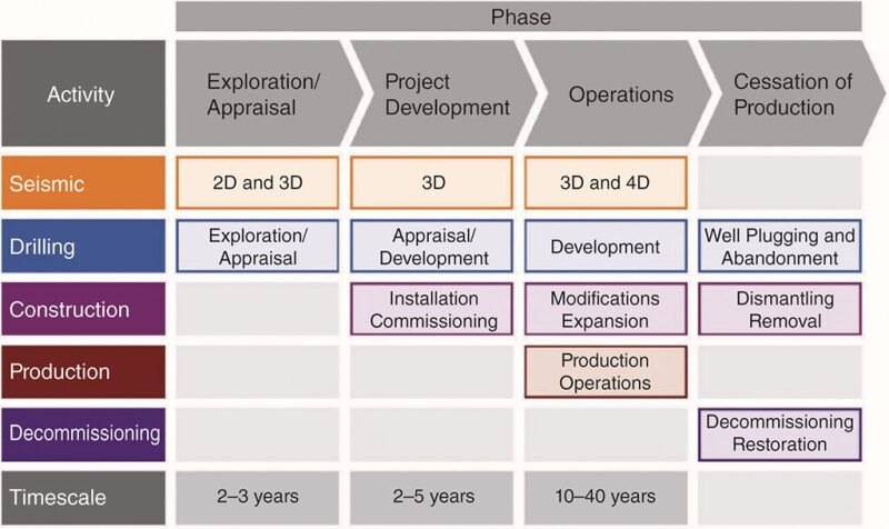 Environmental management approach by activity type and phase