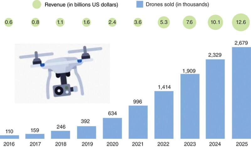 Projected commercial drones, 2016–2025.