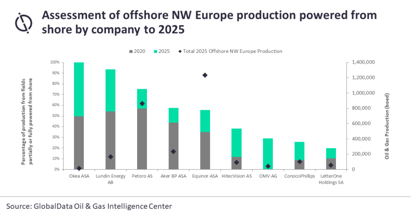 jpt_2021_globaldata_norway_power_chart.png