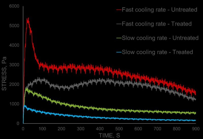 lpf-fig-3-influence-of-cooling-rate-and-shutdown-time.jpg