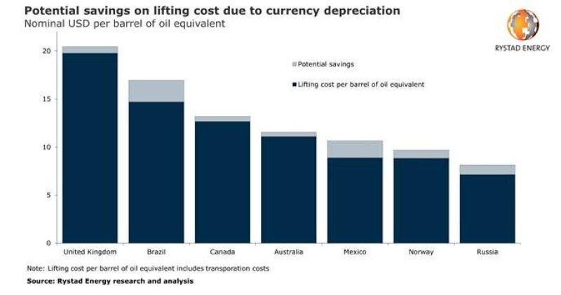jpt-2020-rystad-lift-cost-chart.jpg