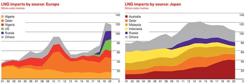 Russian LNG exports