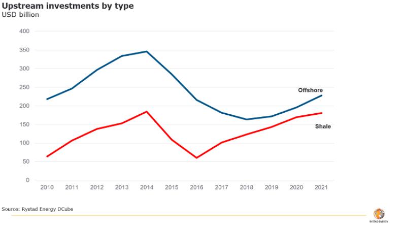 jpt-2018-9-bhp-rystad-upstream-investment-graph.png