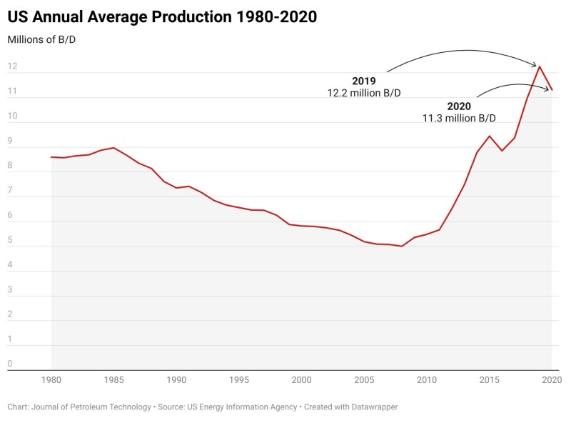 jpt_2021-us-annual-average-production-1980-2020.jpg