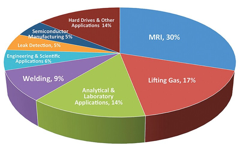 Technical applications for helium. Source: Desert Mountain Energy.